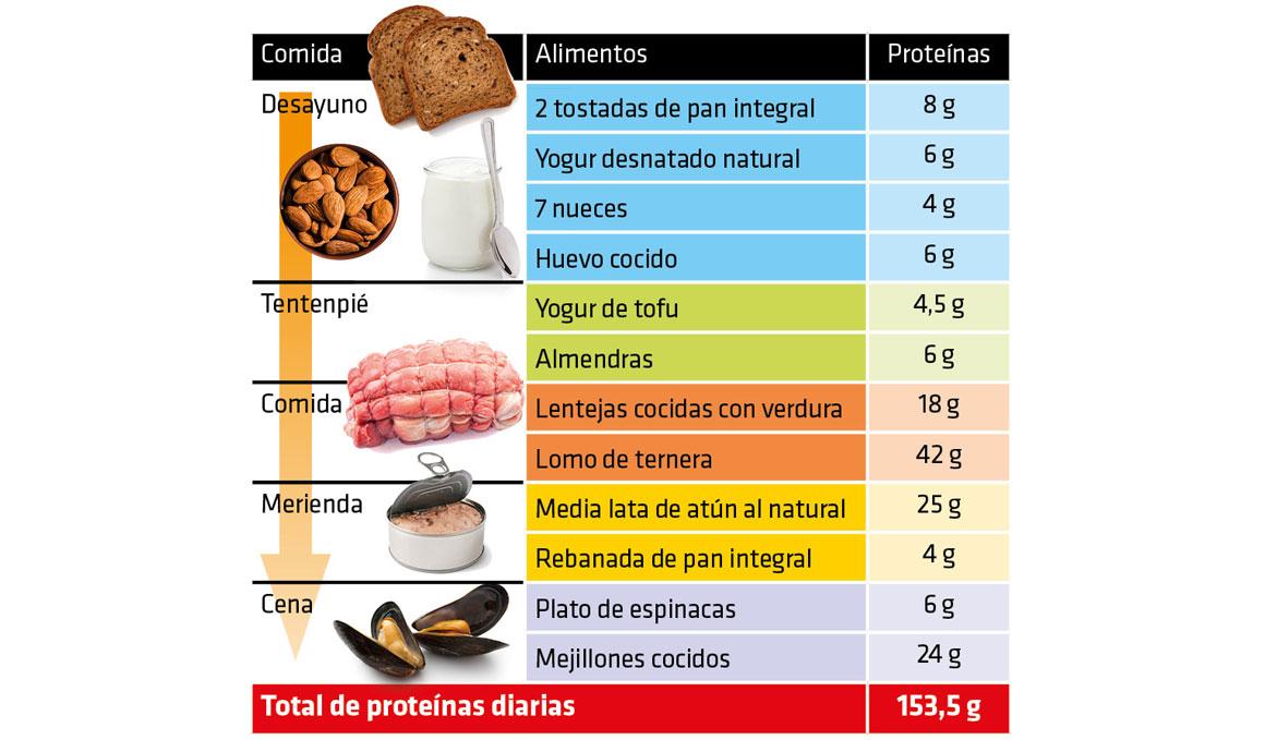 La tabla que te guía para asegurarte las proteínas que necesitas