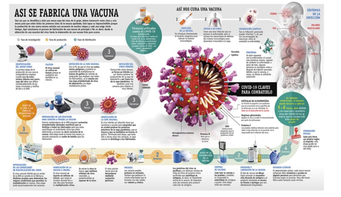 Así es como se fabrica una vacuna