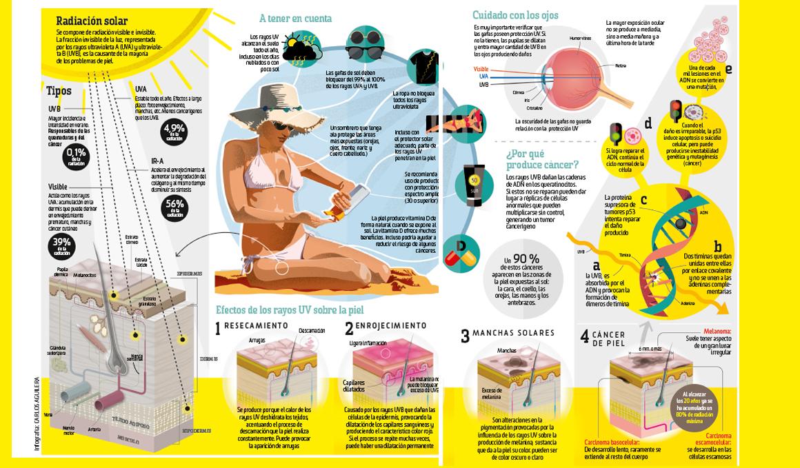 Dinos cómo te proteges del sol cuando haces deporte...¡y gana unas gafas Northweek!