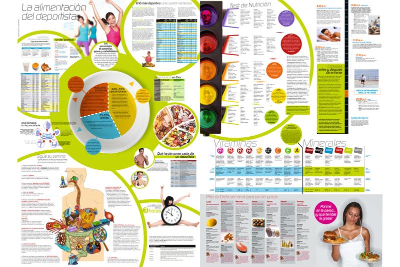 Así es el póster gigante de nutrición que regala Sport Life