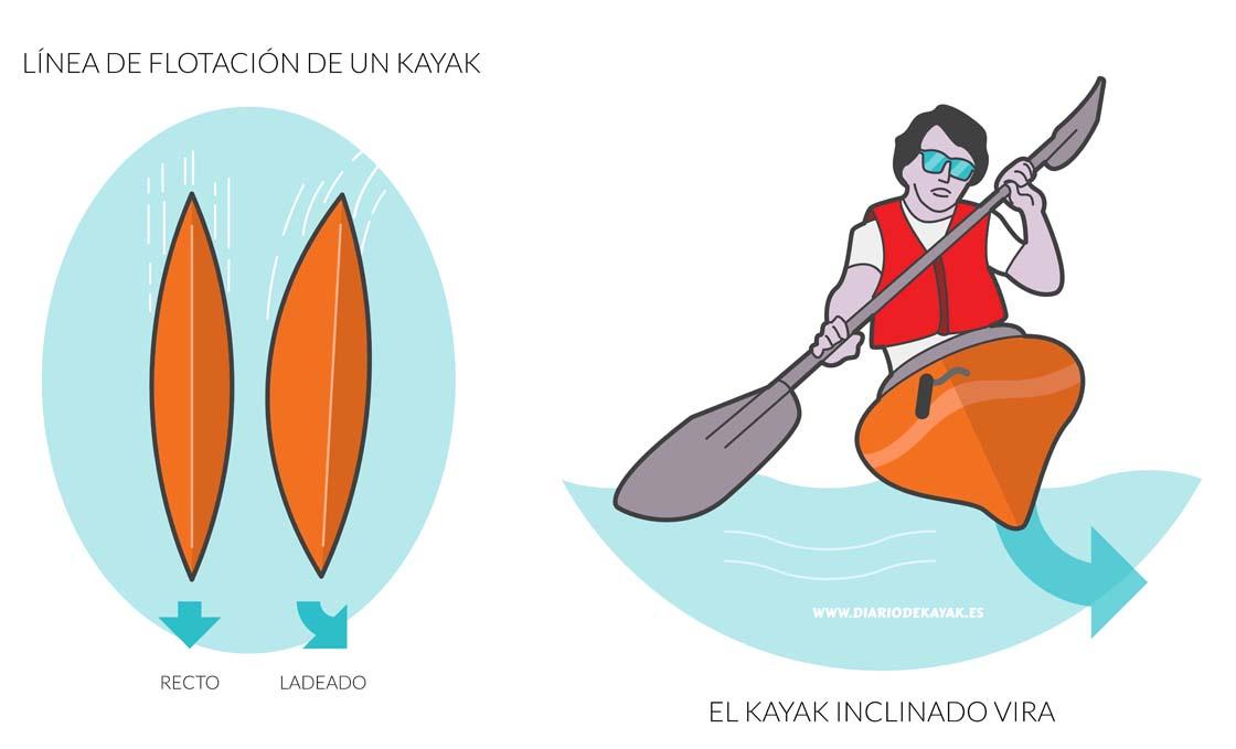 Técnica básica para navegar en kayak