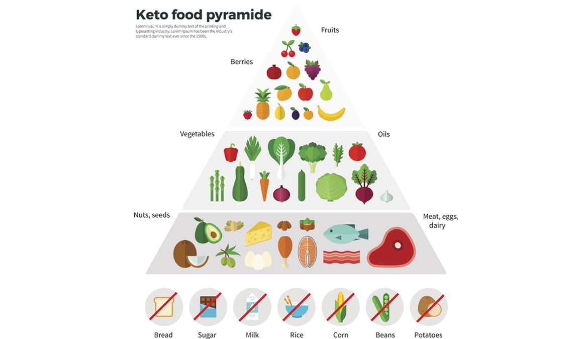 q es la dieta cetogenica