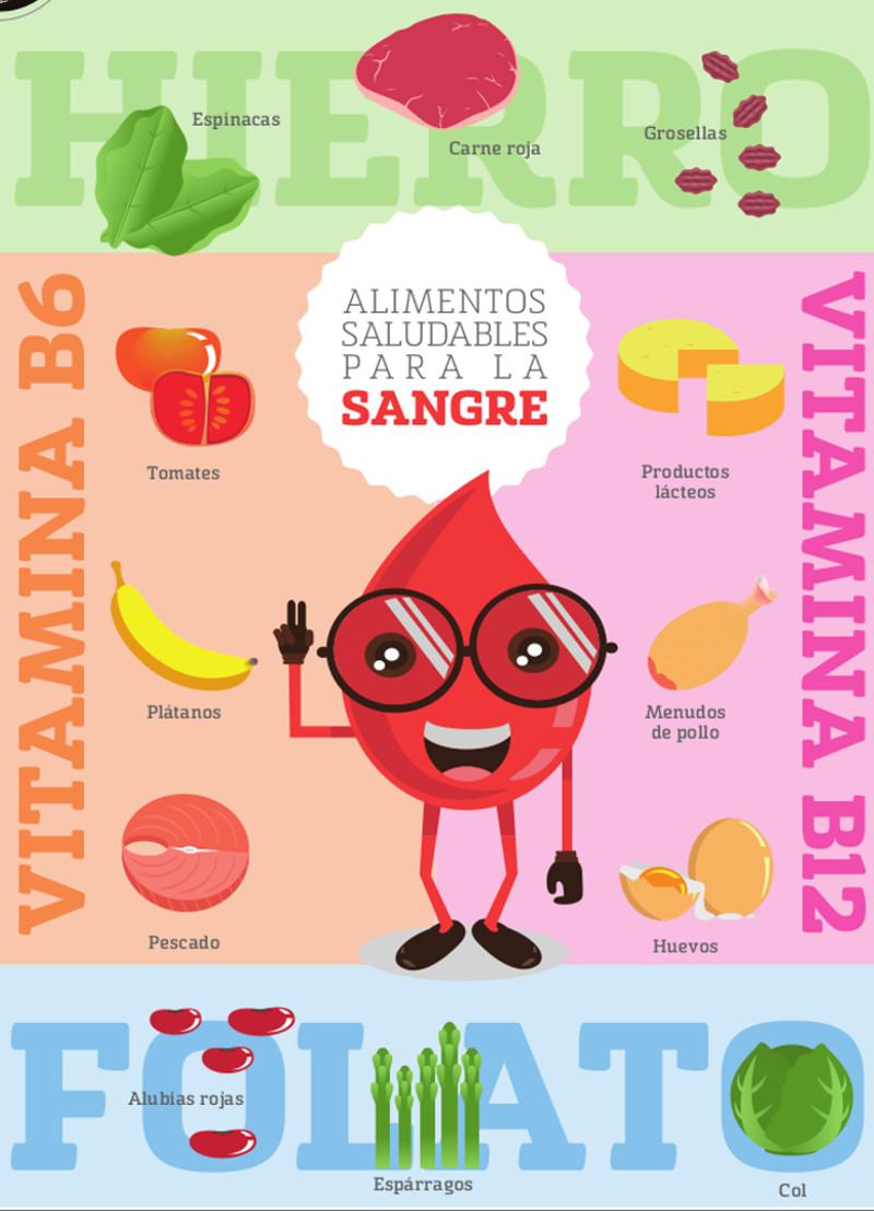 Alimentos buenos para la sangre