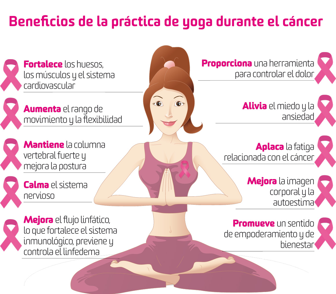 yoga y cancer